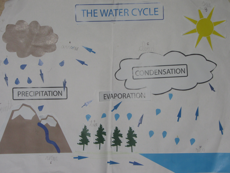 cartellone ciclo dell'acqua